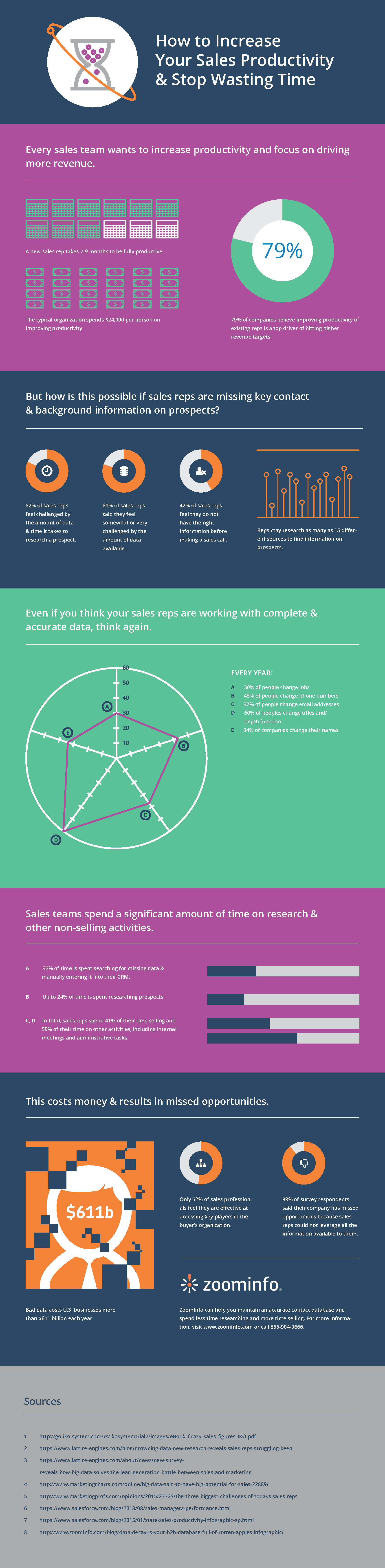 sales productivity infographic